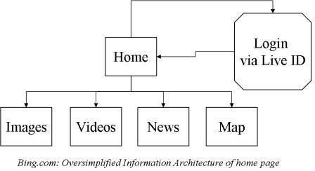 Bing.com Information Architecture Example