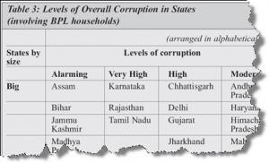 corruption_states