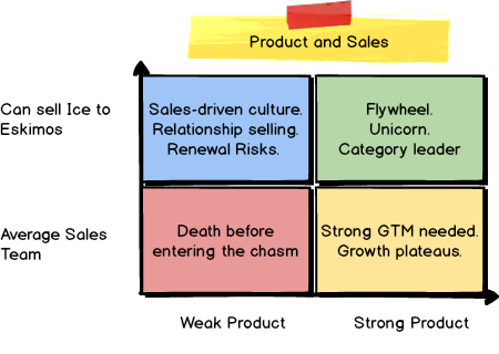 2x2 Product vs Sales